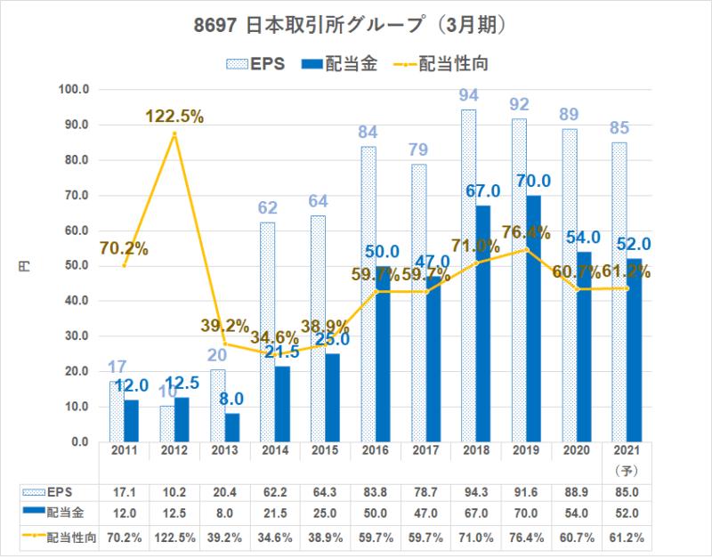 8697 日本取引所 配当金