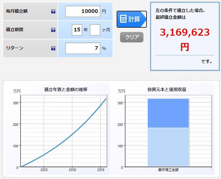 楽天証券 月1万円 7% 15年