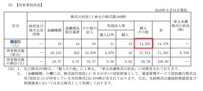 株主優待 日本モーゲージ2019.3