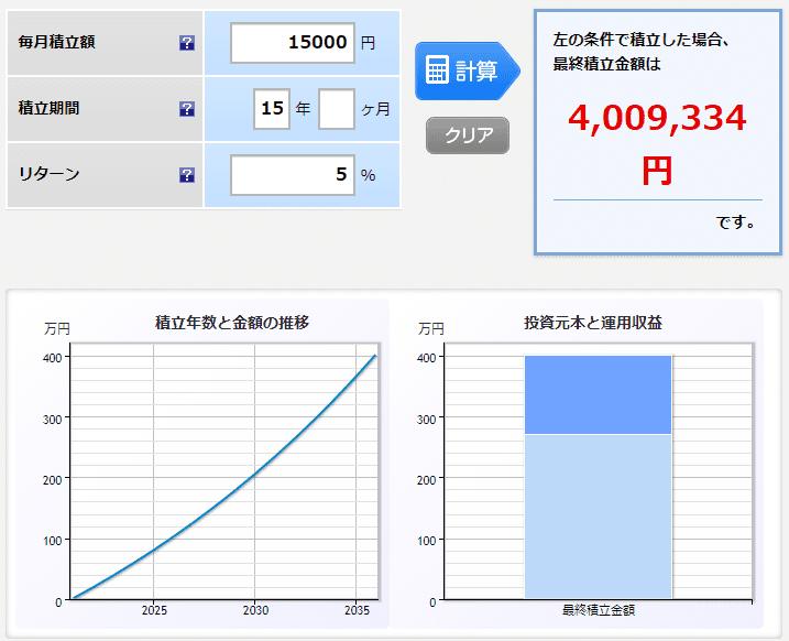 楽天証券 月1.5万円 5% 15年