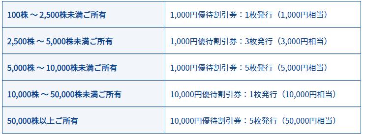 3071 ストリーム 株主優待