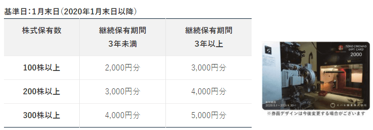 9632 スバル興業 株主優待