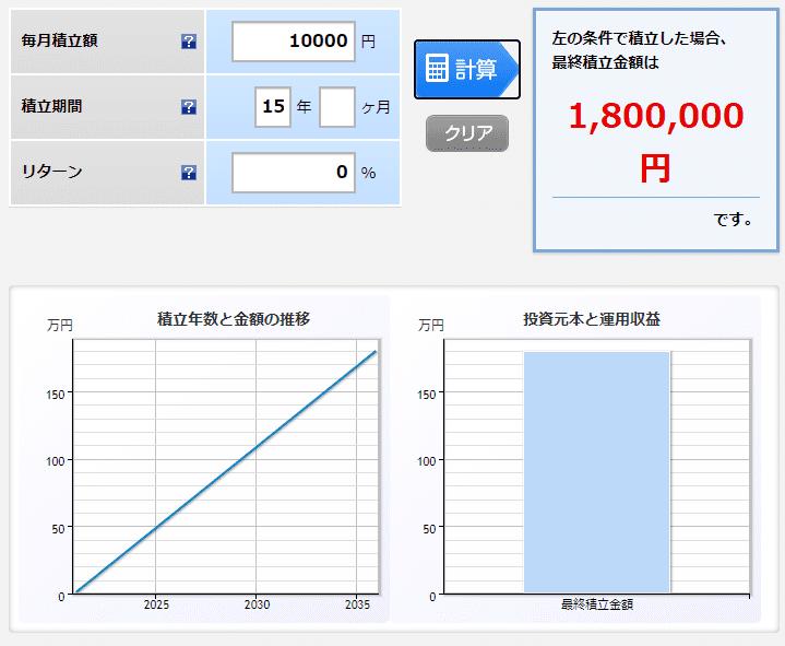楽天証券 月1万円 0% 15年