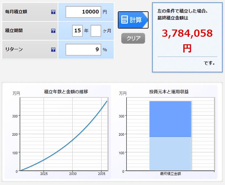楽天証券 月1万円 9% 15年