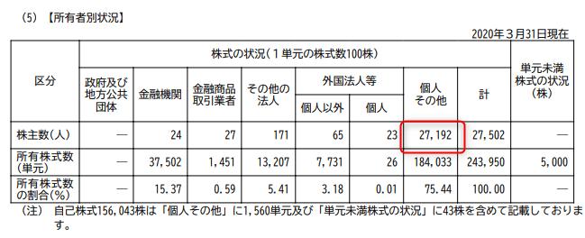 株主優待 第一稀元素化学工業 2020.3