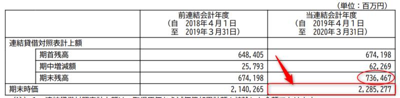 JR東日本 20年3月期有報より (1)