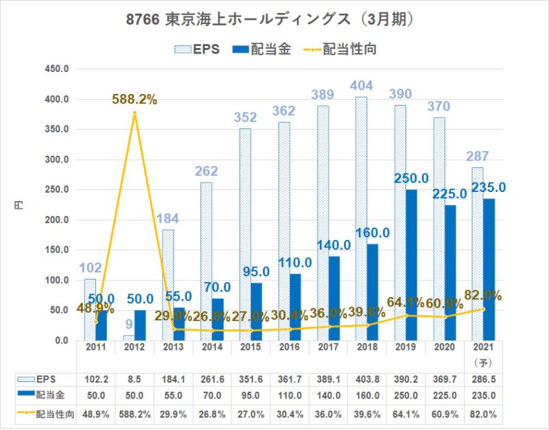 8766 東京海上HD 配当金