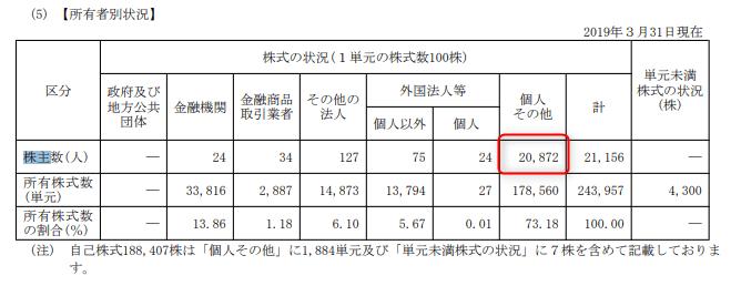 株主優待 第一稀元素化学工業 2019.3