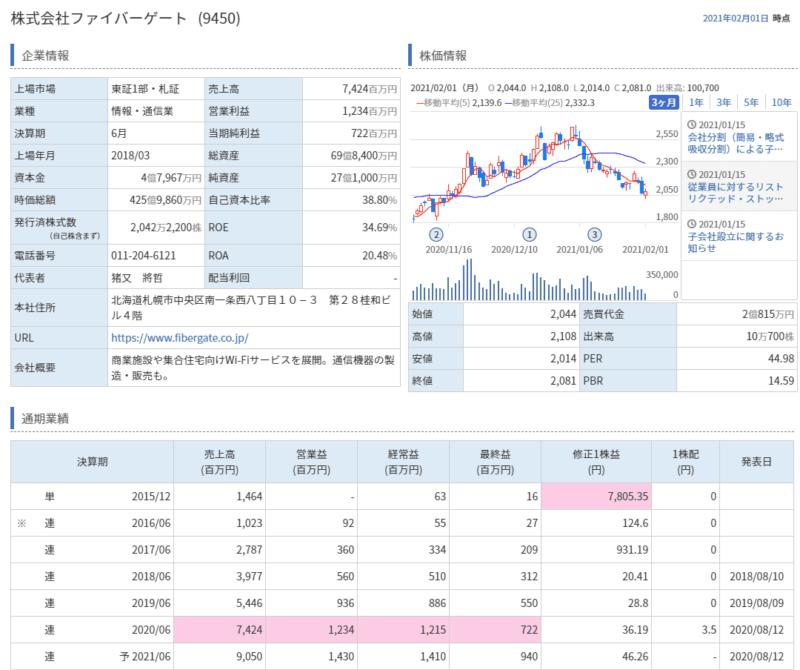 株主優待ポイント ファイバーゲート ポイント数