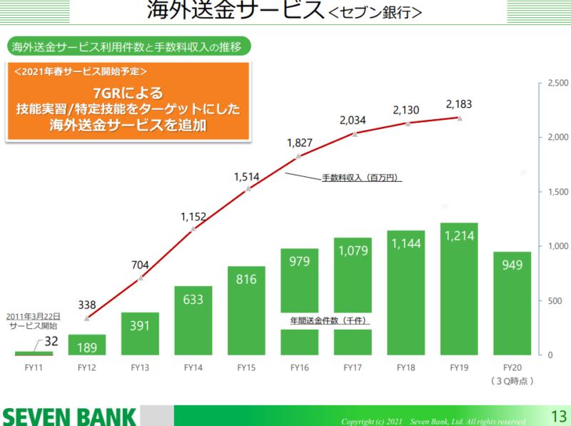8410 セブン銀行 海外送金 21年3月期3Q決算説明資料