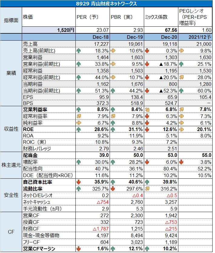 8929 青山財産ネットワークス 財務分析