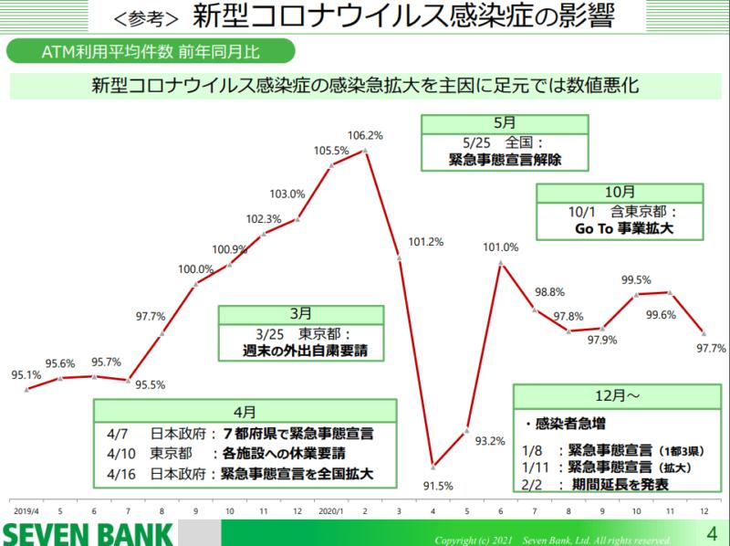 8410 セブン銀行 ATM前年比 21年3月期3Q決算説明資料