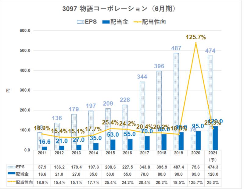 3097 物語コーポレーション 配当金