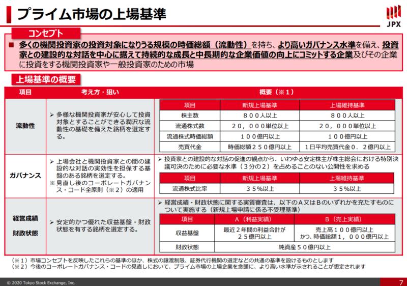 出典:東京証券取引所「新市場区分の概要等について」(2020年2月21日)より
