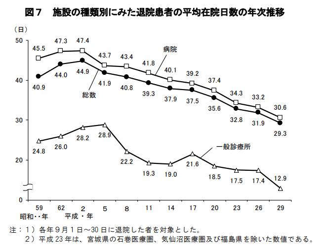 厚生労働省 平成29年(2017)患者調査の概況より (1)