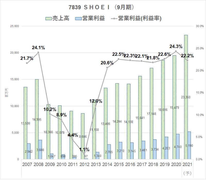 7839 SHOEI 営業利益率