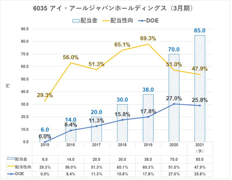 6035 IRジャパン配当金