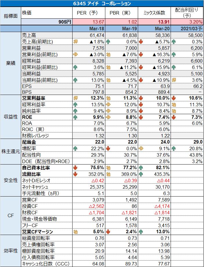 6345アイチコーポレーション財務分析 (1)