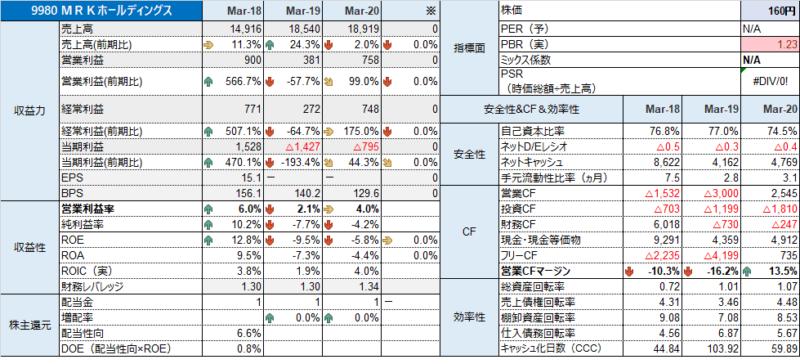 9980 MRKHD 財務分析