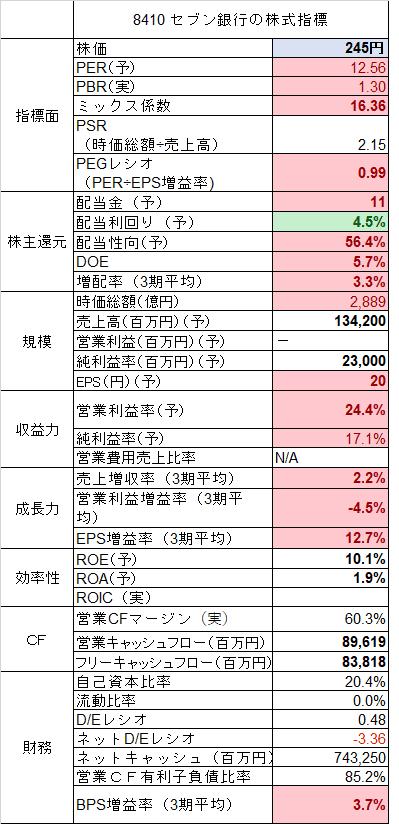 8410 セブン銀行 指標 (1)