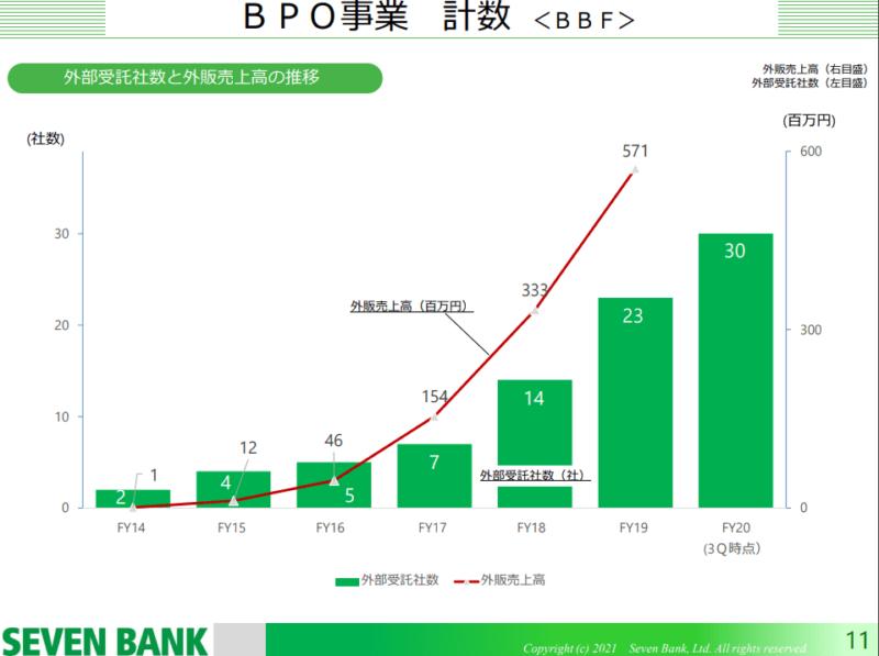 8410 セブン銀行 BPO 21年3月期3Q決算説明資料