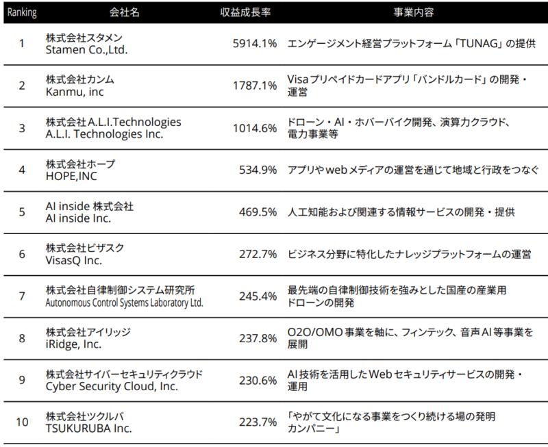 日本テクノロジー Fast 50 Winners Report