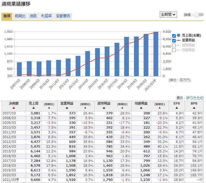4345 CTS 業績 マネックス証券