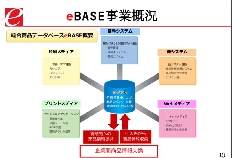 3835 eBASE 事業 20年3月期決算説明資料