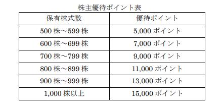 7187 ジェイリース 株主優待