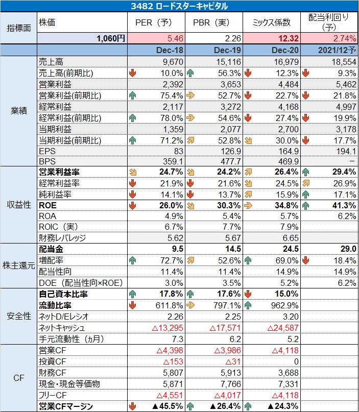 3482 ロードスターキャピタル財務分析2 (1)