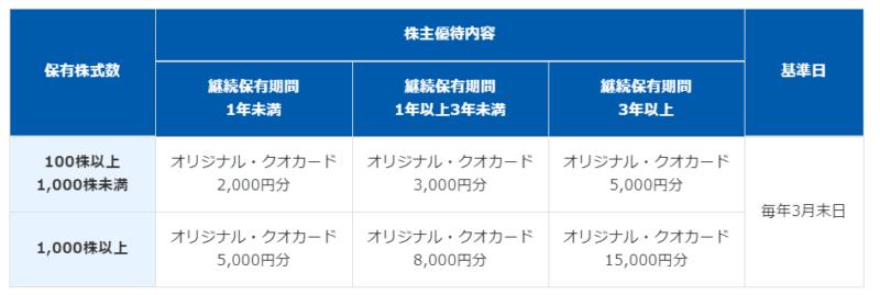 7864 フジシールインターナショナル 株主優待