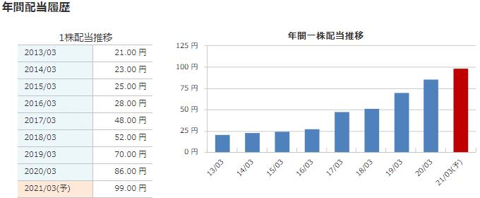 4516 日本新薬 配当金 マネックス証券