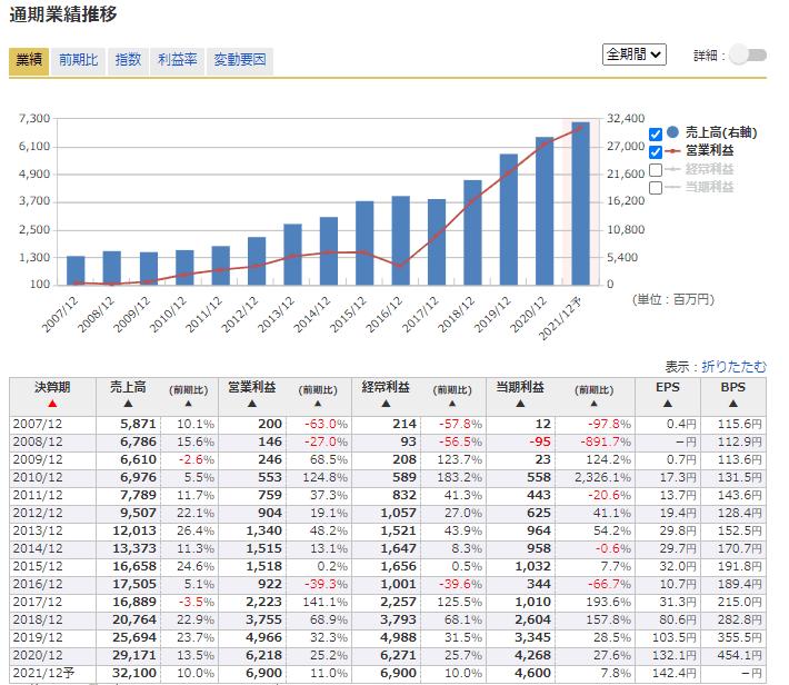 2491 バリューコマース 業績 マネックス証券