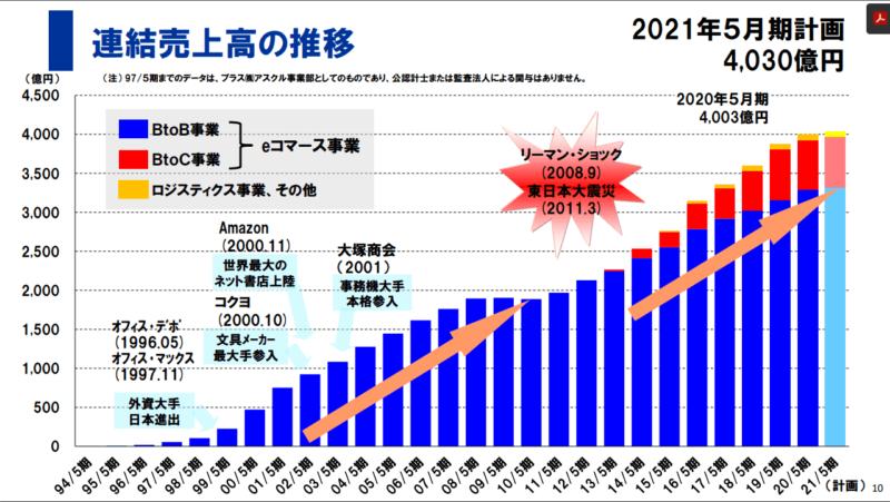 2678 アスクル 売上推移 投資家向け資料