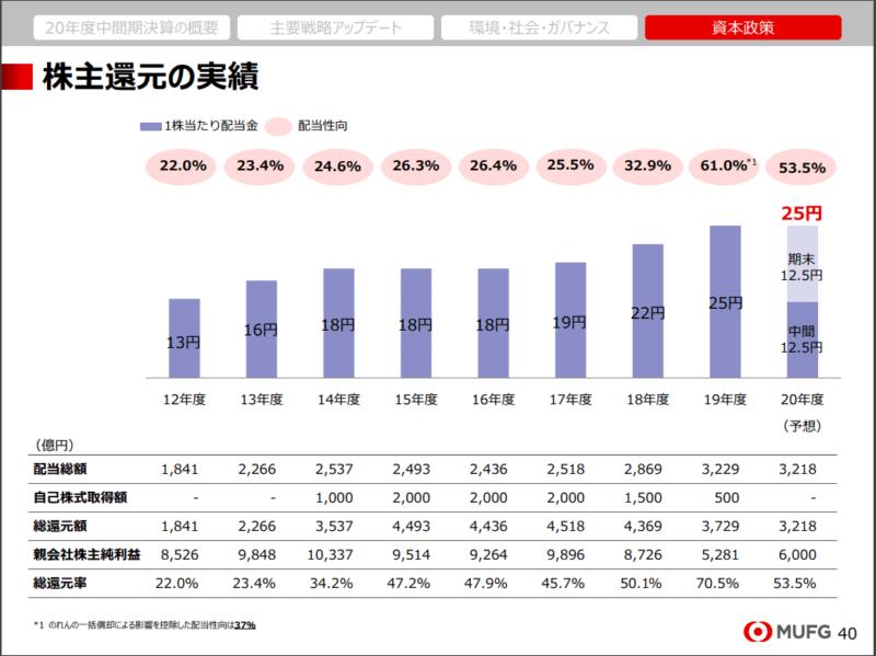 8306 三菱UFJフィナンシャル 21年3月期中間決算説明資料より