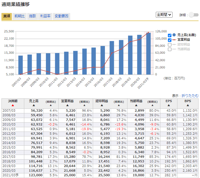 4516 日本新薬 業績 マネックス証券
