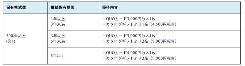 7192 日本モーゲージ 株主優待