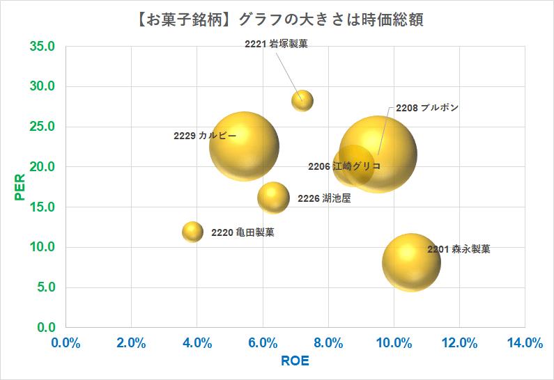 お菓子銘柄 バブルチャート PER×ROE