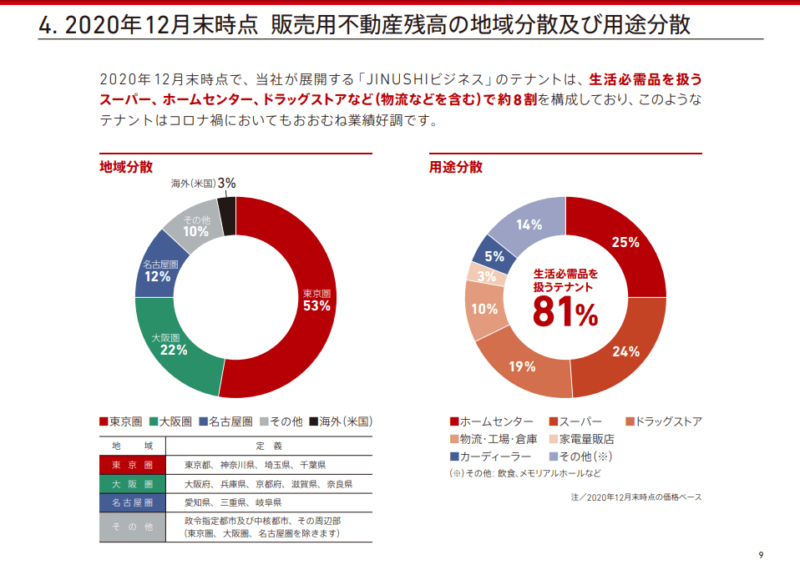 3252日本商業開発 20年12月期決算説明資料より