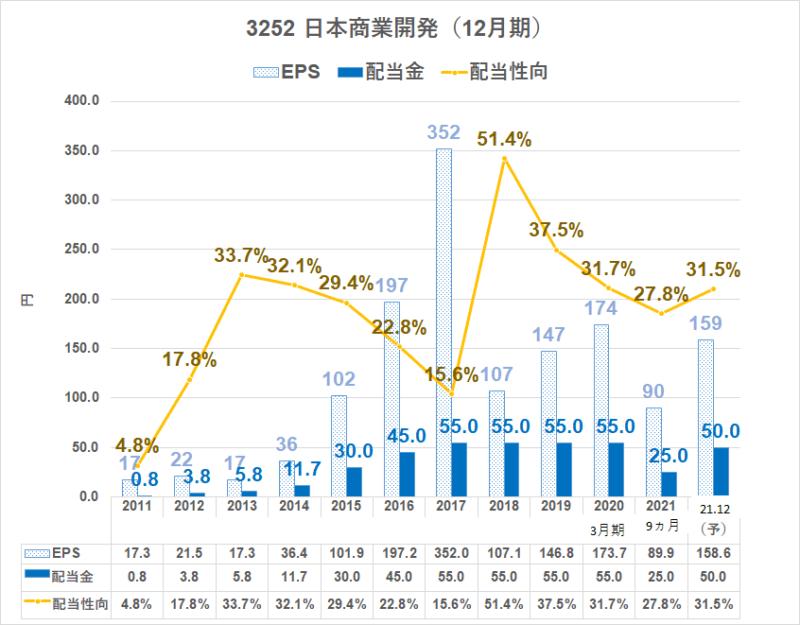 3252日本商業開発 配当金