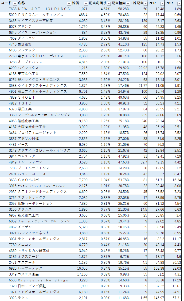 21年春号四季報 増配銘柄50選 (1)