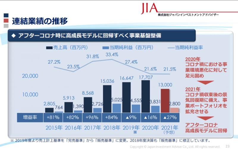7172 JIA 業績 20年12月期決算説明資料より