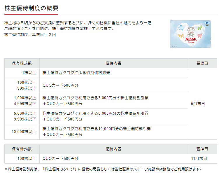 3201 ニッケ 株主優待 ニッケHPより