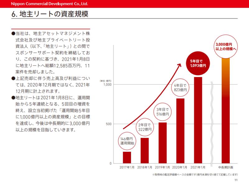 3252日本商業開発 地主リート 20年12月期決算説明資料より