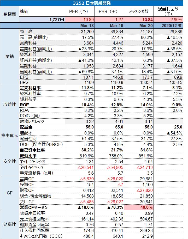 3252日本商業開発 指標 (1)