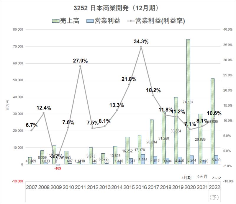 3252日本商業開発 業績