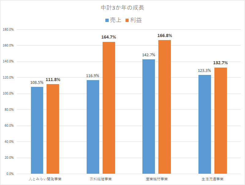 3201 ニッケ 中計より作成 (1)