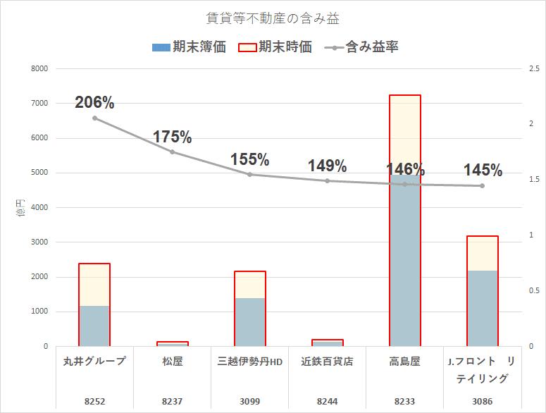 百貨店銘柄 賃貸等不動産 (1)