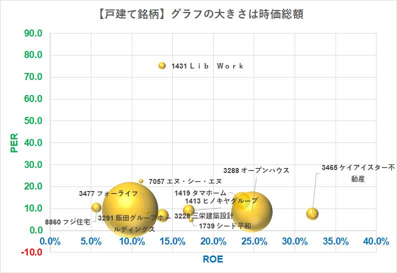 戸建て銘柄 バブルチャート PER×ROE (1)