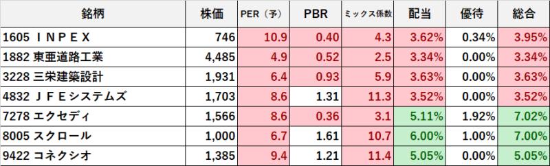 高配当低PER総合利回り (1)